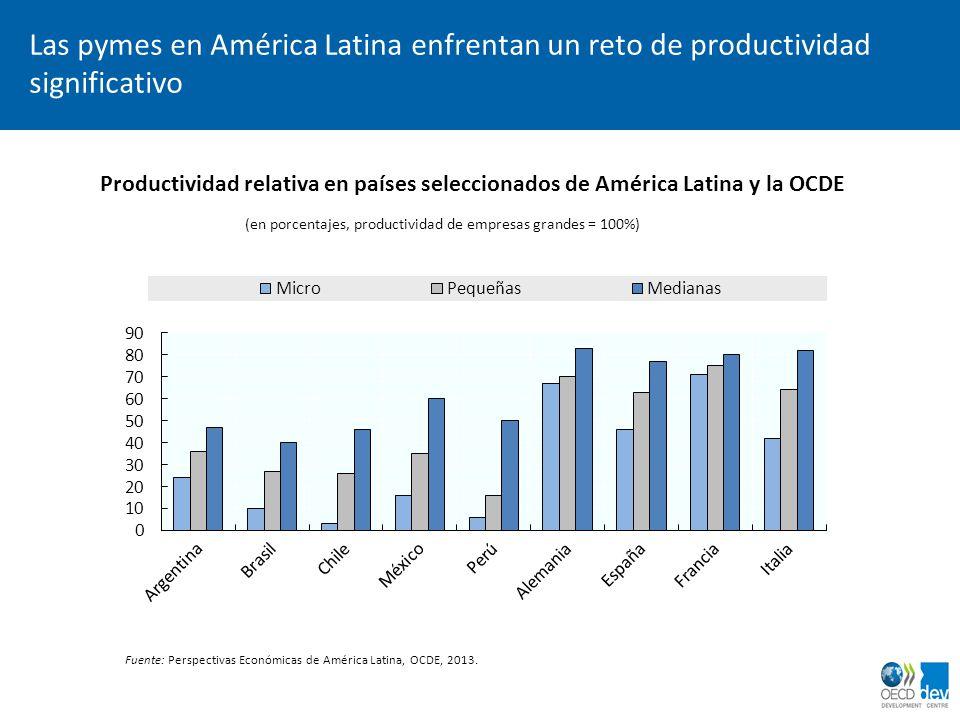 (en porcentajes, productividad de empresas grandes = 100%)