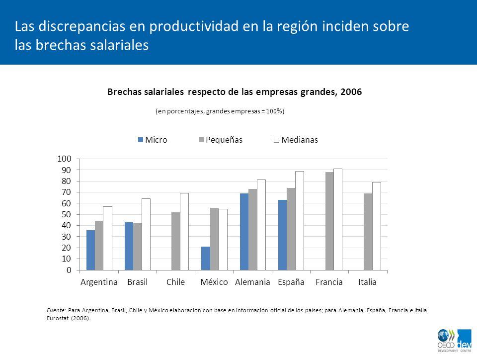 Brechas salariales respecto de las empresas grandes, 2006