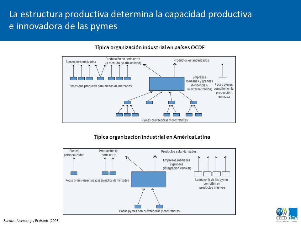 dimanche 2 avril 2017 La estructura productiva determina la capacidad productiva e innovadora de las pymes.
