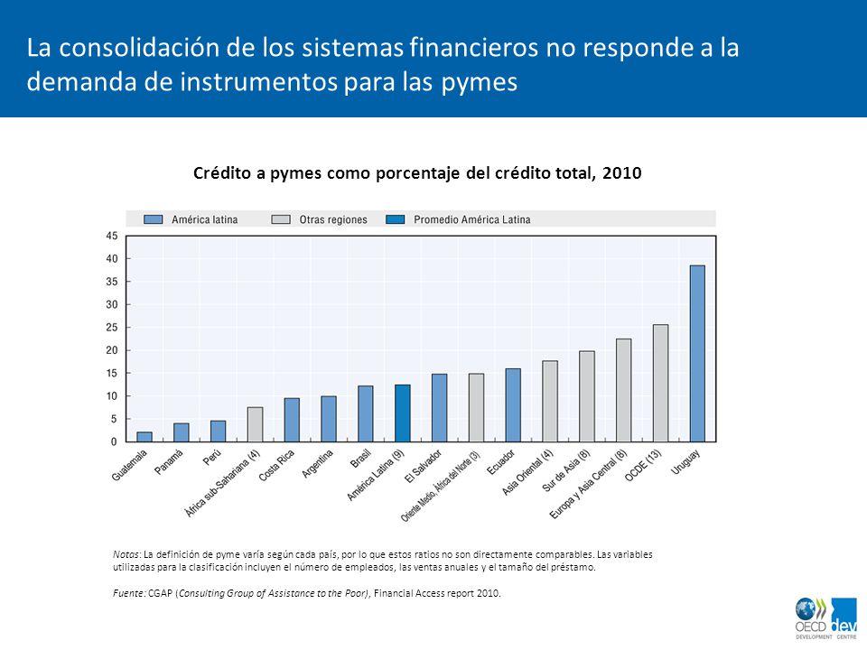 Crédito a pymes como porcentaje del crédito total, 2010
