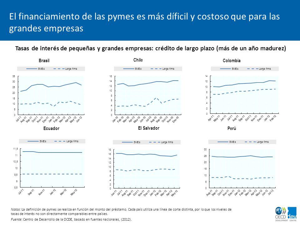 dimanche 2 avril 2017 El financiamiento de las pymes es más díficil y costoso que para las grandes empresas.