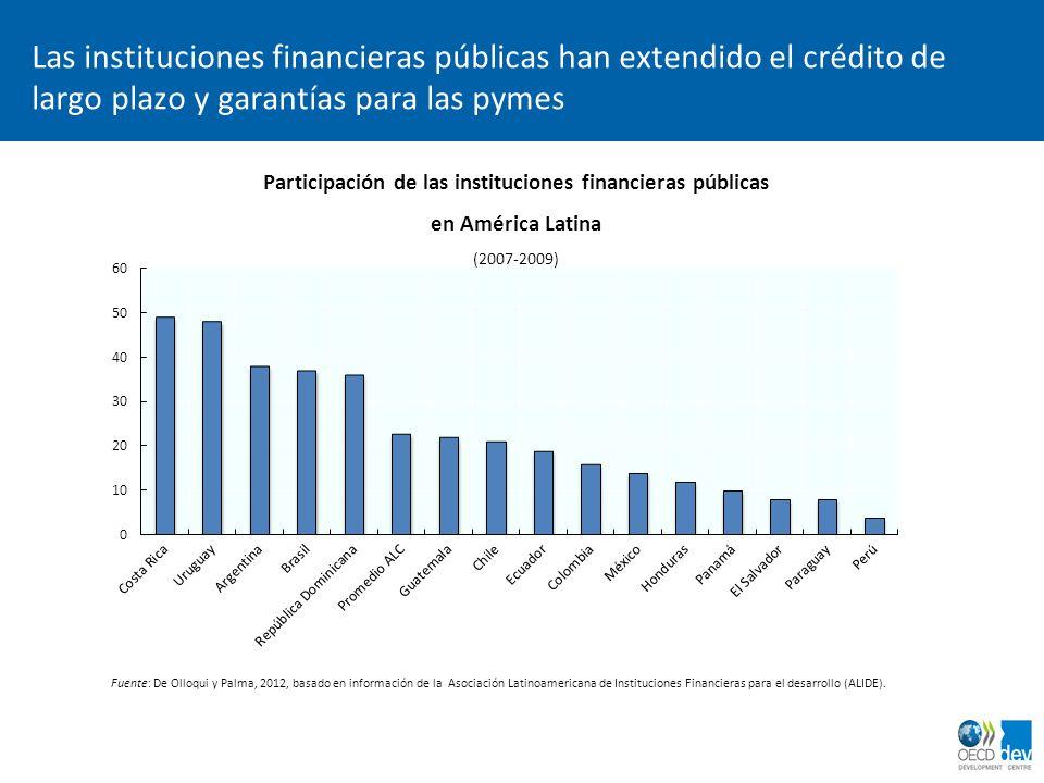 Participación de las instituciones financieras públicas