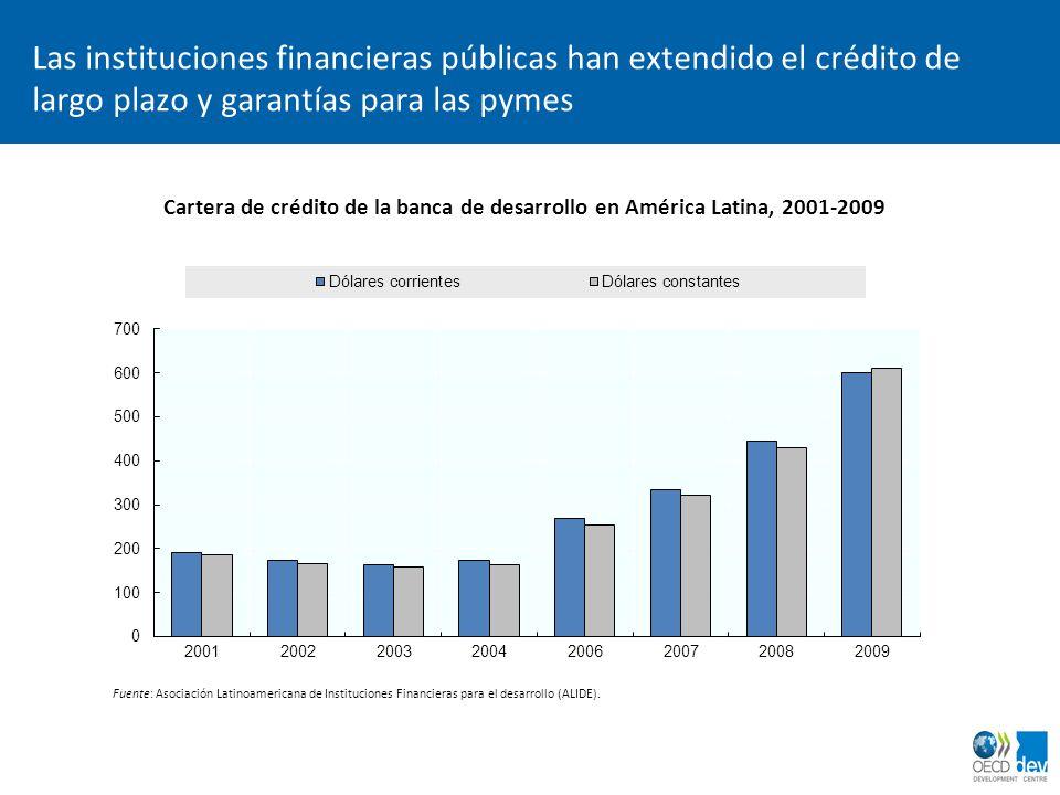 dimanche 2 avril 2017 Las instituciones financieras públicas han extendido el crédito de largo plazo y garantías para las pymes.