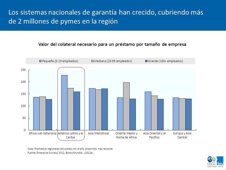 Valor del colateral necesario para un préstamo por tamaño de empresa