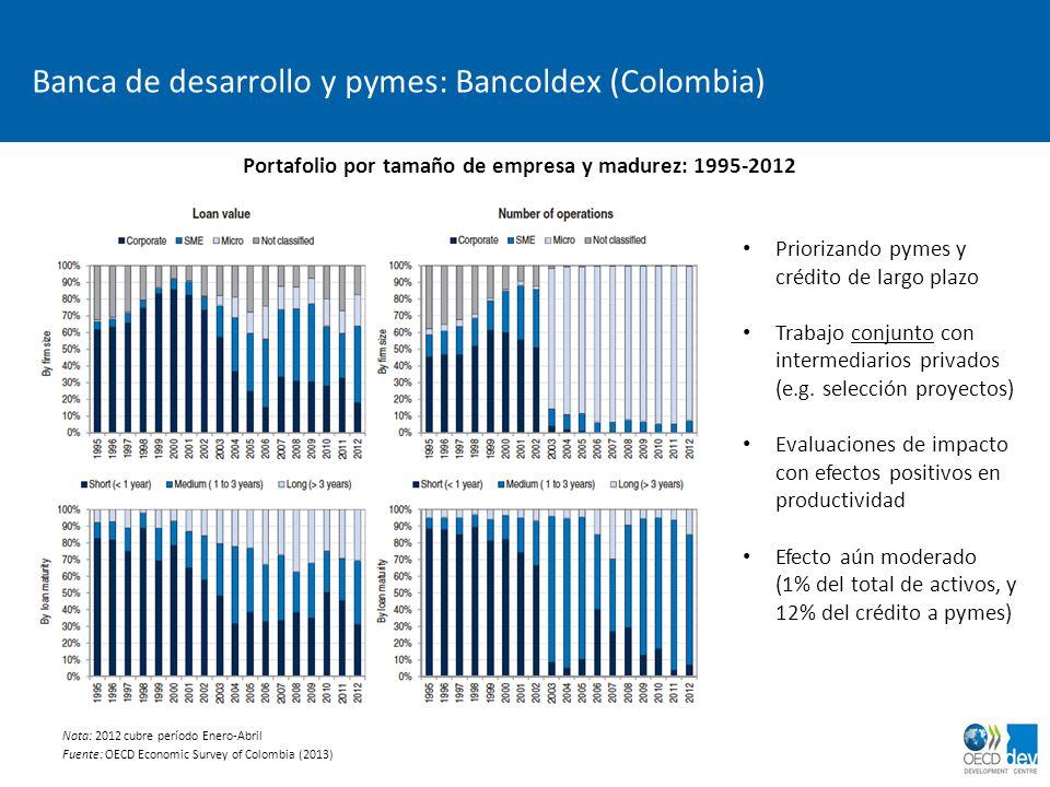 Banca de desarrollo y pymes: Bancoldex (Colombia)