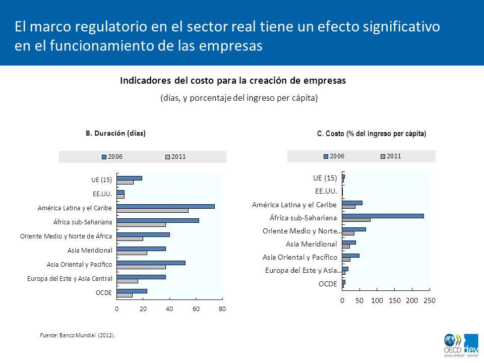 dimanche 2 avril 2017 El marco regulatorio en el sector real tiene un efecto significativo en el funcionamiento de las empresas.