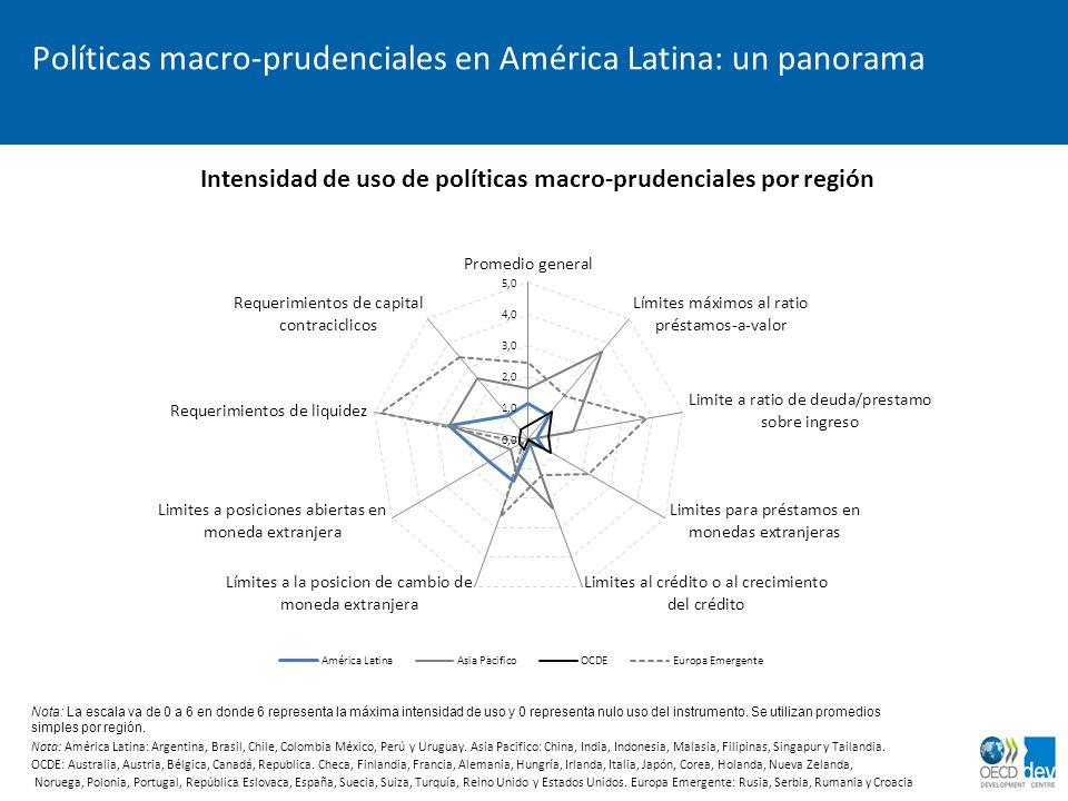 Políticas macro-prudenciales en América Latina: un panorama
