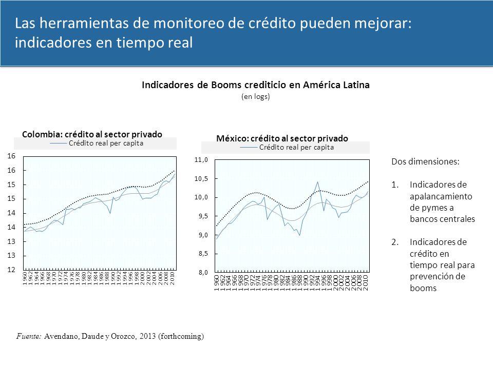 Indicadores de Booms crediticio en América Latina