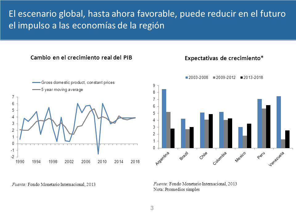 Cambio en el crecimiento real del PIB Expectativas de crecimiento*