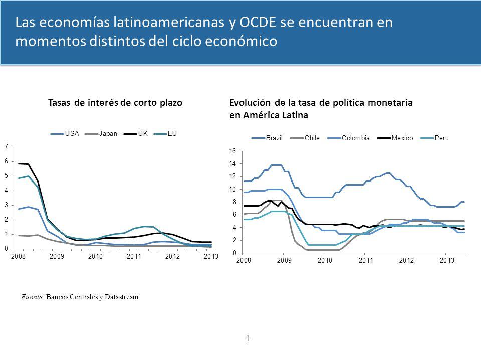 dimanche 2 avril 2017 Las economías latinoamericanas y OCDE se encuentran en momentos distintos del ciclo económico.
