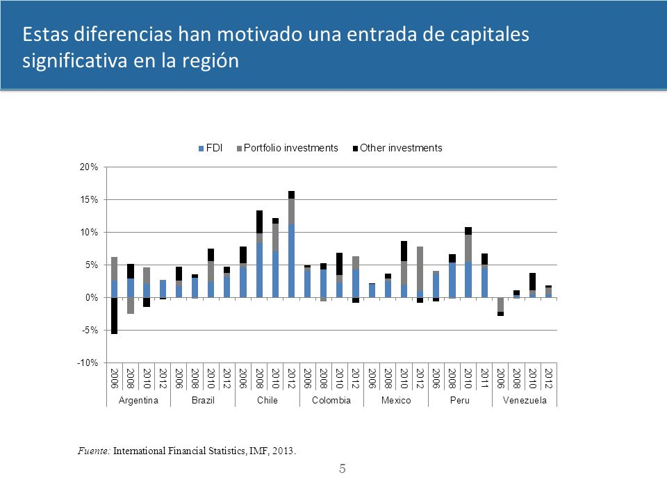 dimanche 2 avril 2017 Estas diferencias han motivado una entrada de capitales significativa en la región.