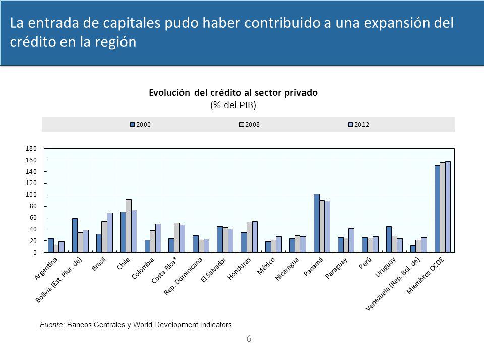 Evolución del crédito al sector privado