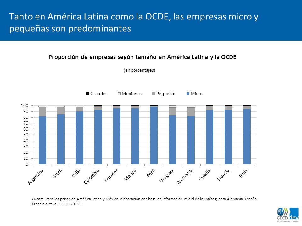 Proporción de empresas según tamaño en América Latina y la OCDE