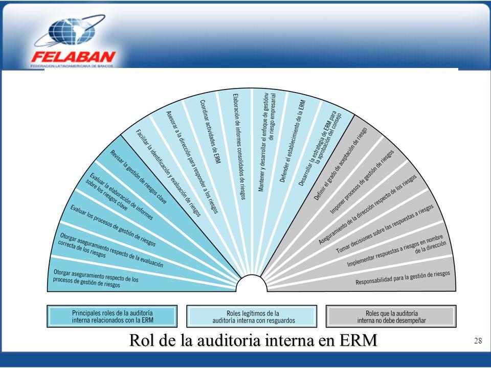 Rol de la auditoria interna en ERM