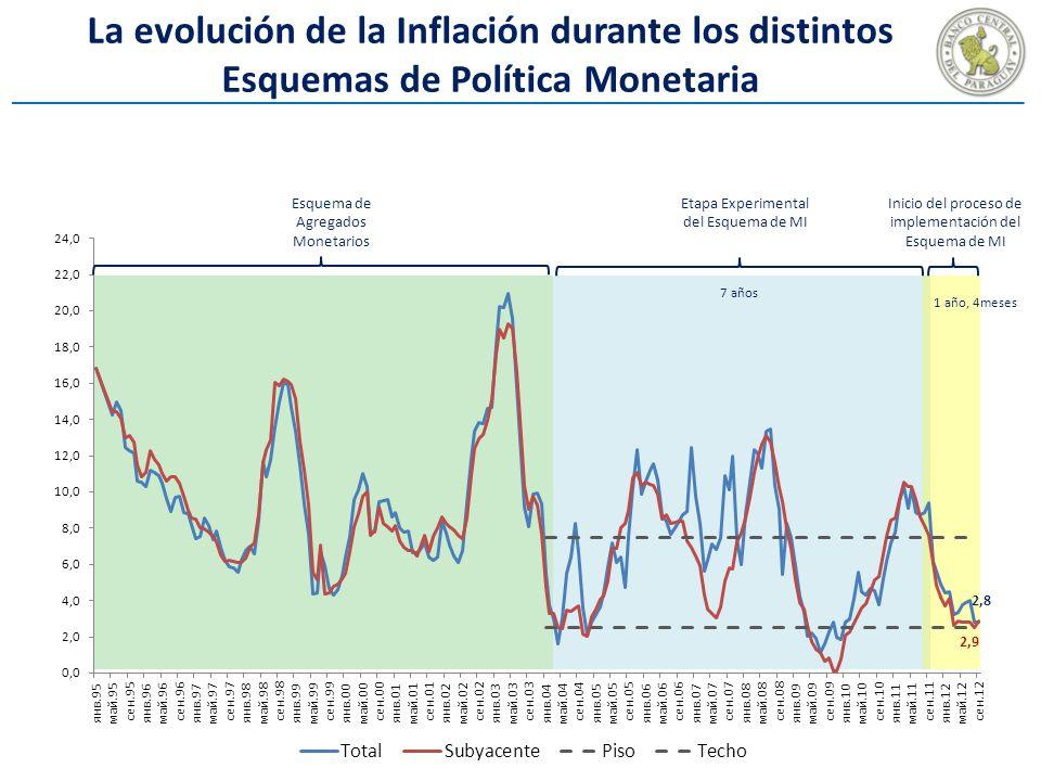 La evolución de la Inflación durante los distintos Esquemas de Política Monetaria