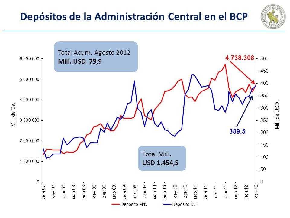 Depósitos de la Administración Central en el BCP