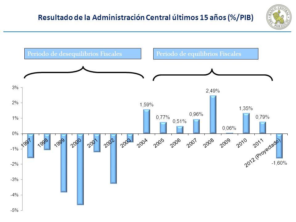 Resultado de la Administración Central últimos 15 años (%/PIB)