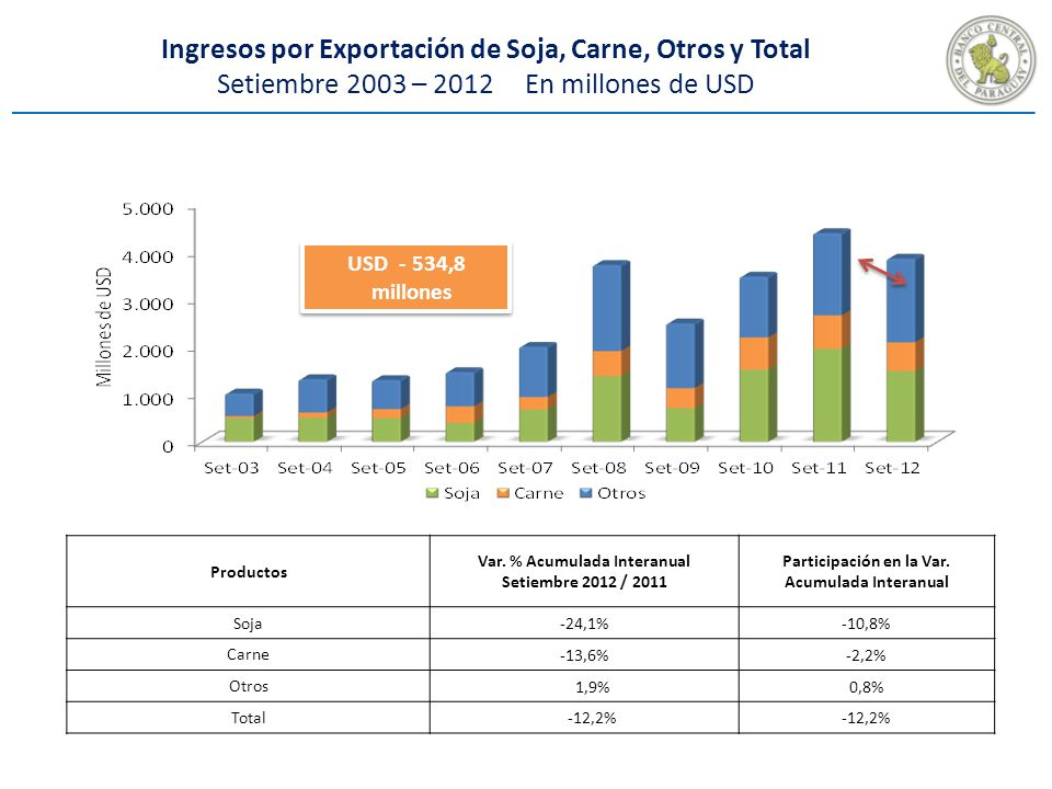 Ingresos por Exportación de Soja, Carne, Otros y Total