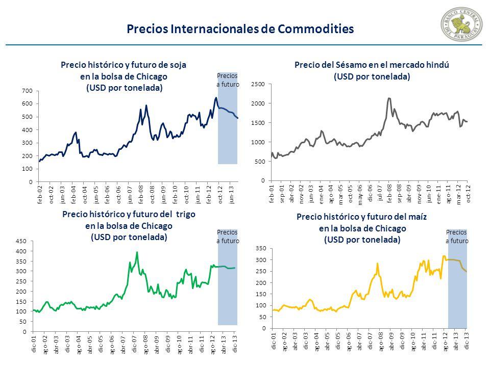 Precios Internacionales de Commodities