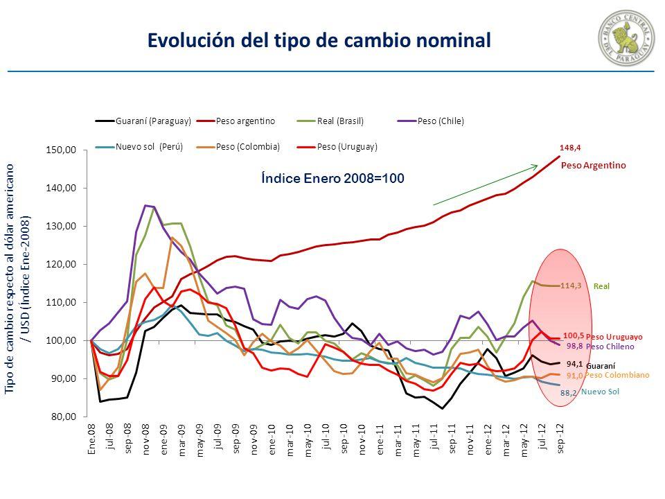 Evolución del tipo de cambio nominal