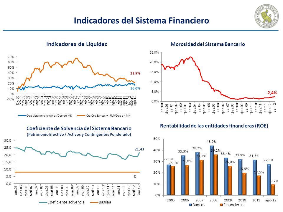 Indicadores del Sistema Financiero