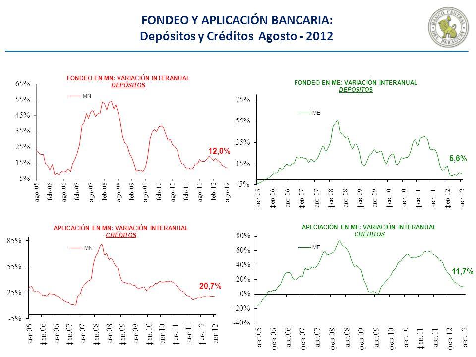 FONDEO Y APLICACIÓN BANCARIA: Depósitos y Créditos Agosto - 2012