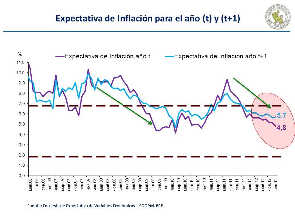 Expectativa de Inflación para el año (t) y (t+1)