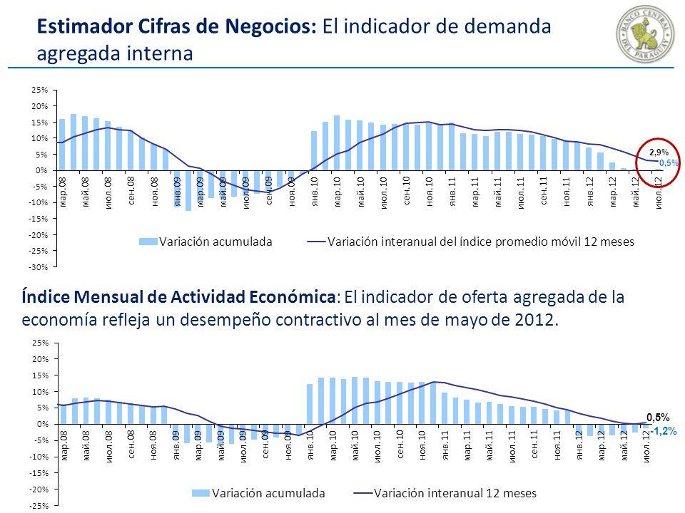 Estimador Cifras de Negocios: El indicador de demanda agregada interna