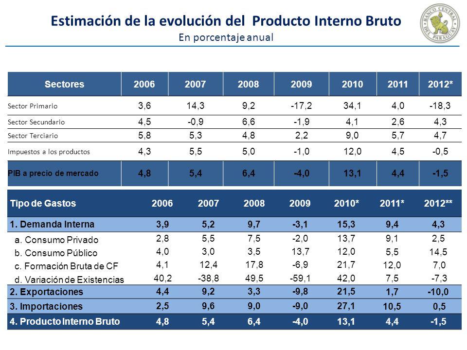 Estimación de la evolución del Producto Interno Bruto