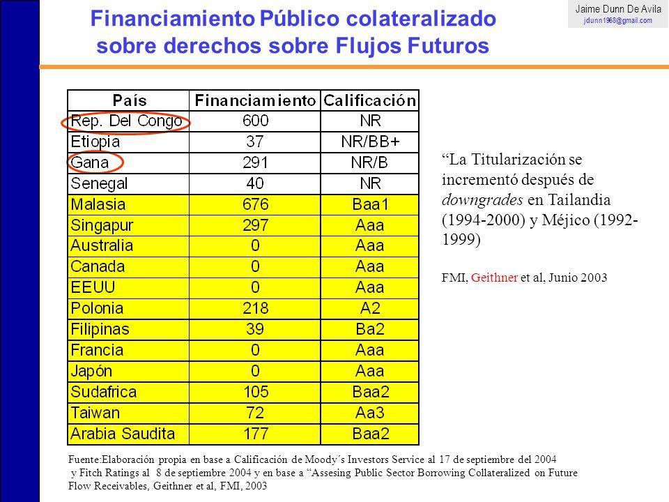 Jaime Dunn De Avila jdunn1968@gmail.com. Financiamiento Público colateralizado sobre derechos sobre Flujos Futuros.