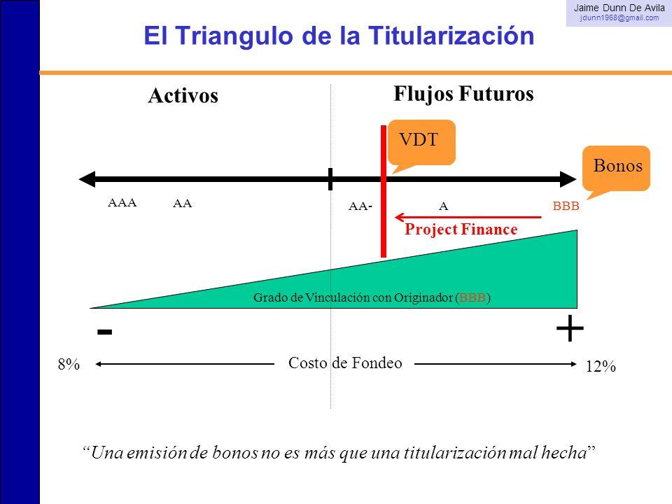 El Triangulo de la Titularización