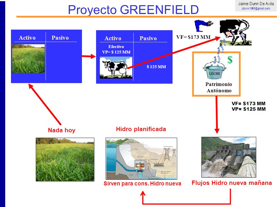 Proyecto GREENFIELD Activo Pasivo Activo Pasivo Nada hoy