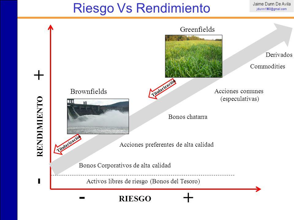 + - - + Riesgo Vs Rendimiento RENDIMIENTO RIESGO Greenfields