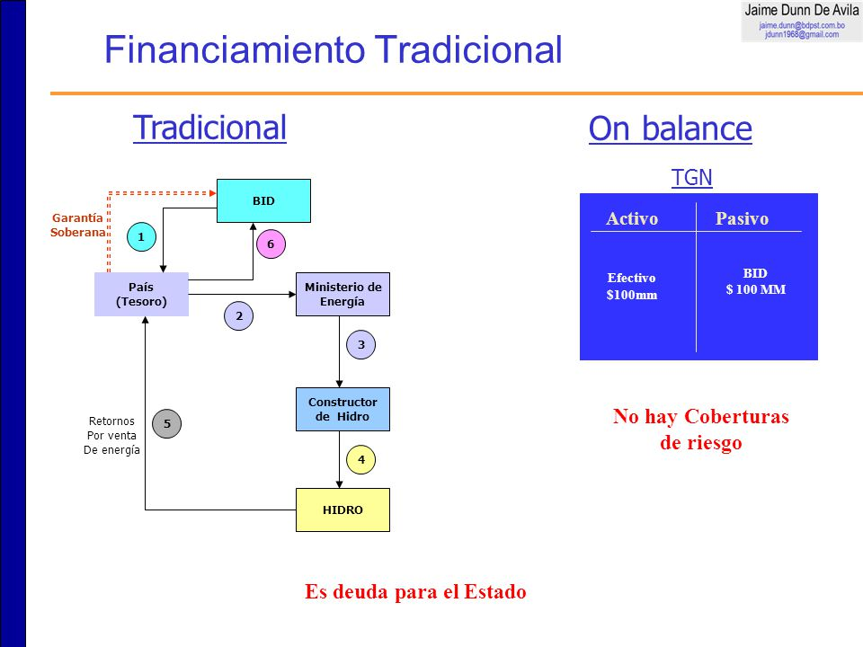Financiamiento Tradicional