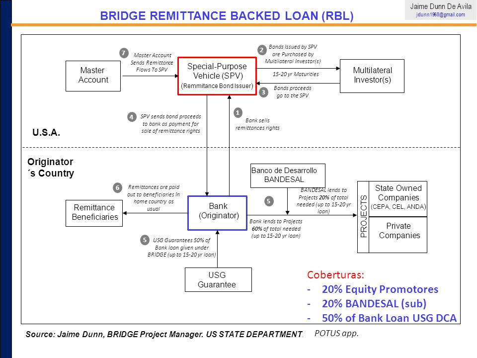 BRIDGE REMITTANCE BACKED LOAN (RBL)