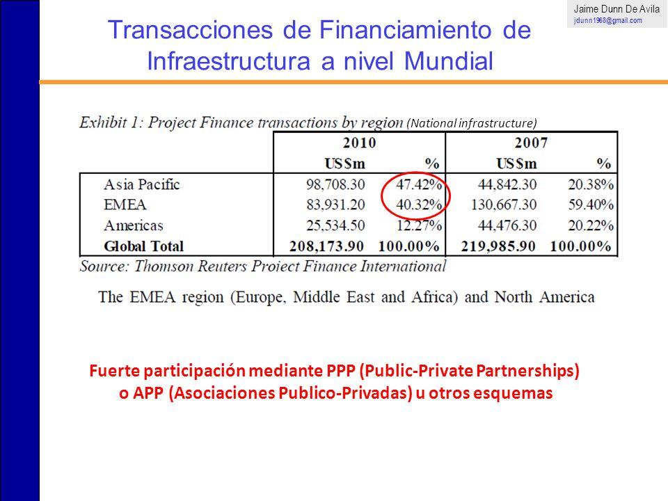 Transacciones de Financiamiento de Infraestructura a nivel Mundial