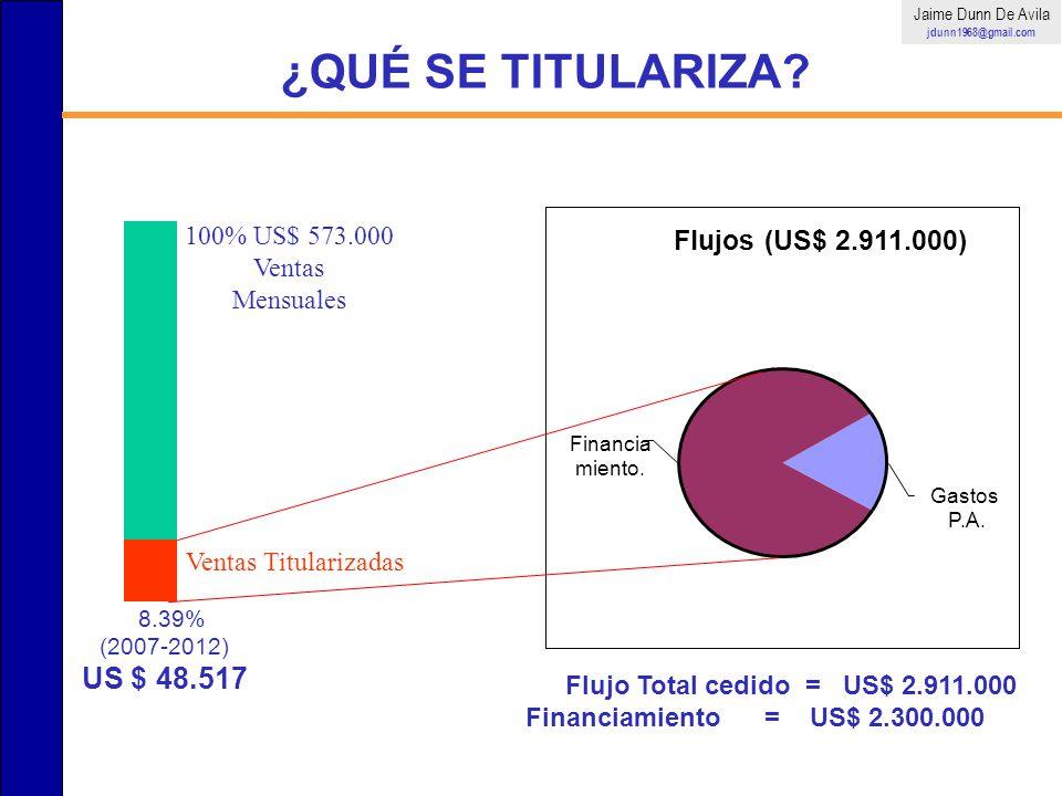 Flujo Total cedido = US$ 2.911.000