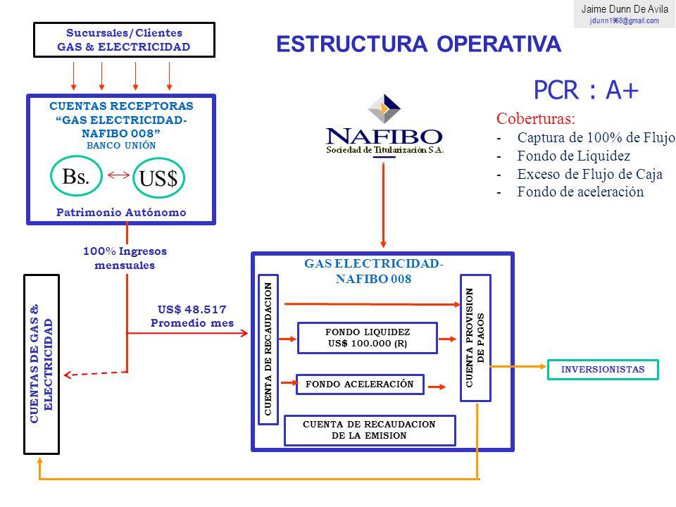 ESTRUCTURA OPERATIVA Bs. US$ Coberturas: PCR : A+