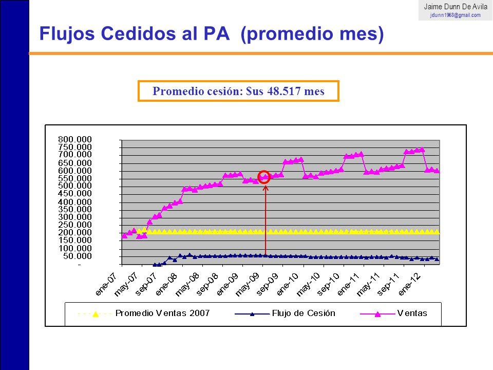 Flujos Cedidos al PA (promedio mes)
