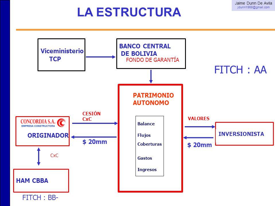 LA ESTRUCTURA BANCO CENTRAL Viceministerio DE BOLIVIA TCP FITCH : AA