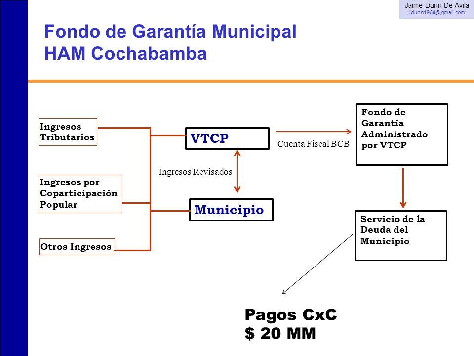 Fondo de Garantía Municipal HAM Cochabamba