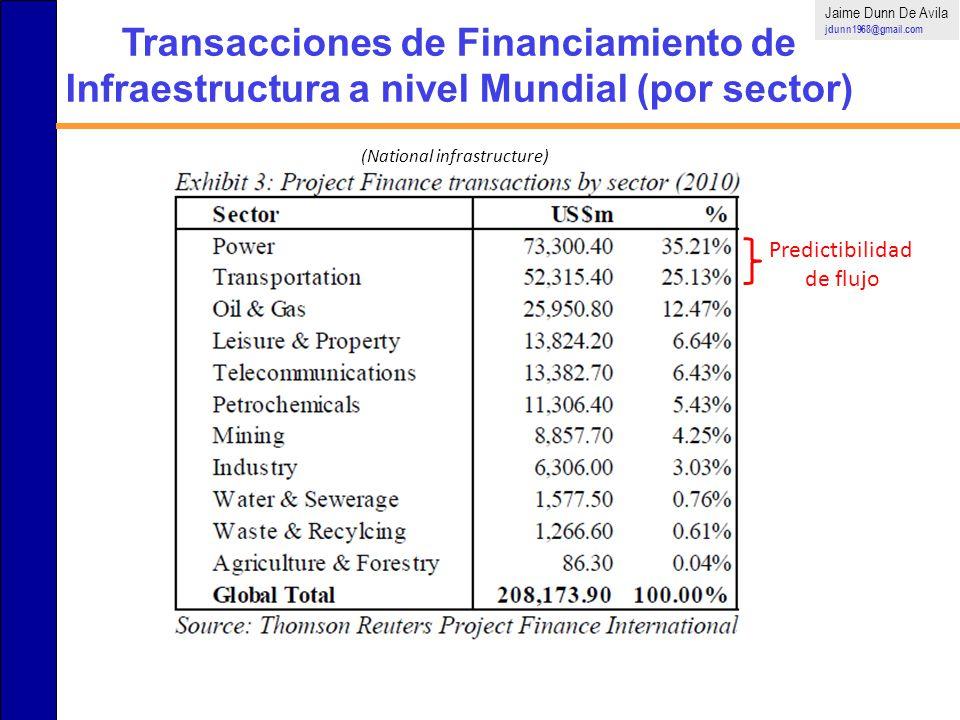 Jaime Dunn De Avila jdunn1968@gmail.com. Transacciones de Financiamiento de Infraestructura a nivel Mundial (por sector)
