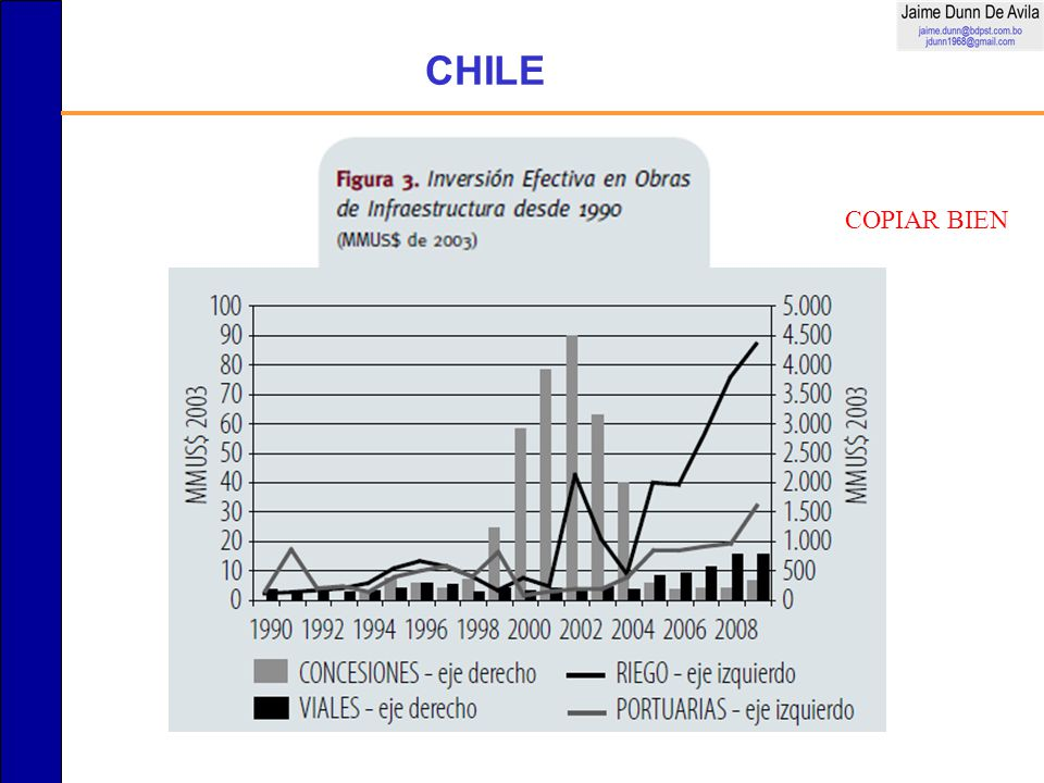 CHILE COPIAR BIEN
