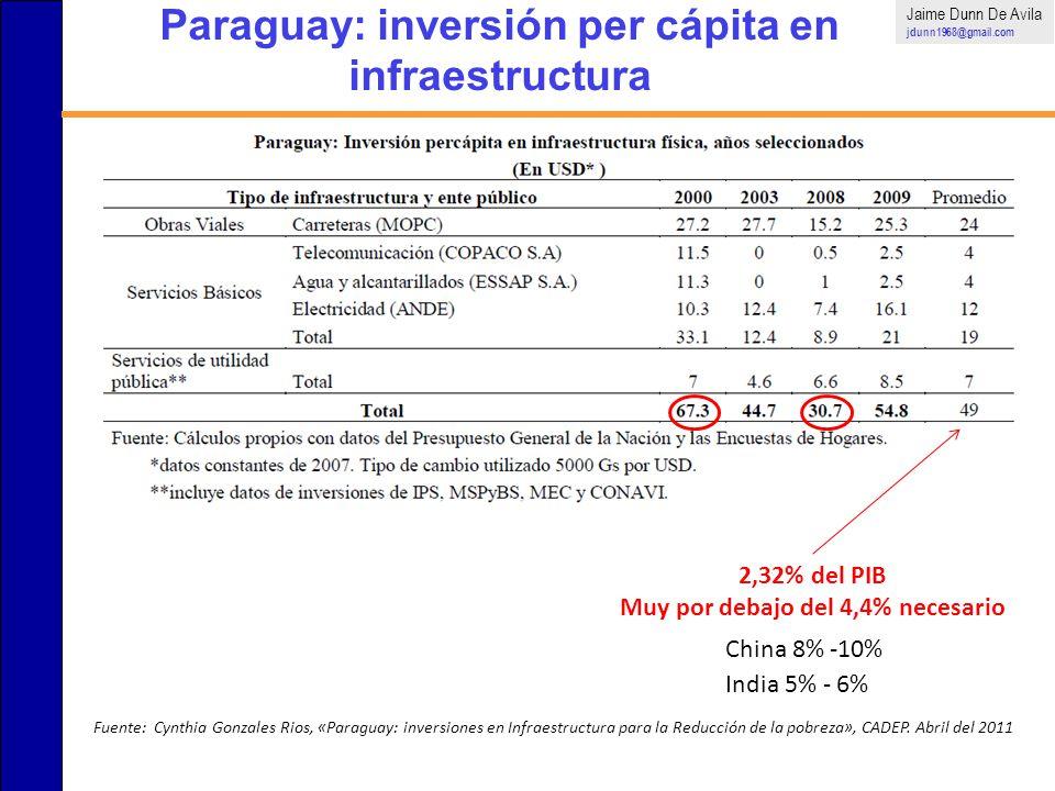 Paraguay: inversión per cápita en infraestructura