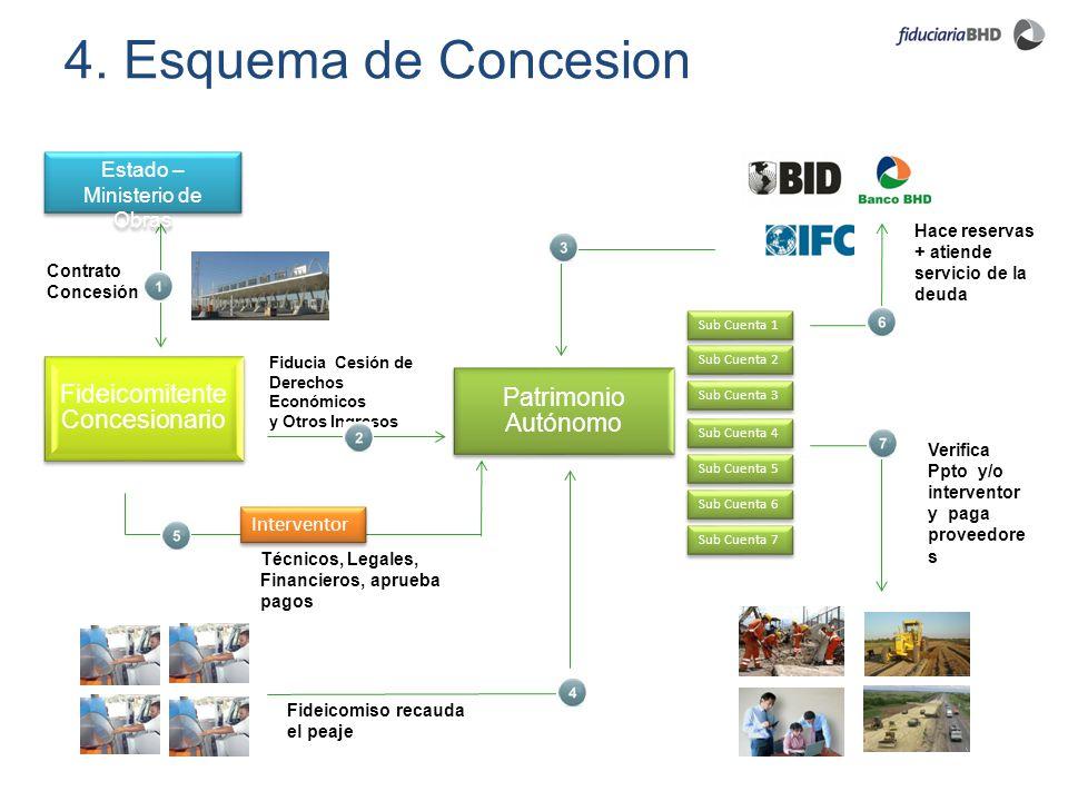 4. Esquema de Concesion Estado – Ministerio de Obras Interventor
