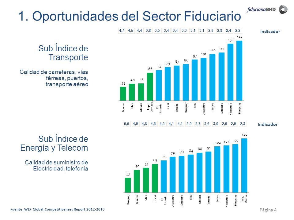 1. Oportunidades del Sector Fiduciario