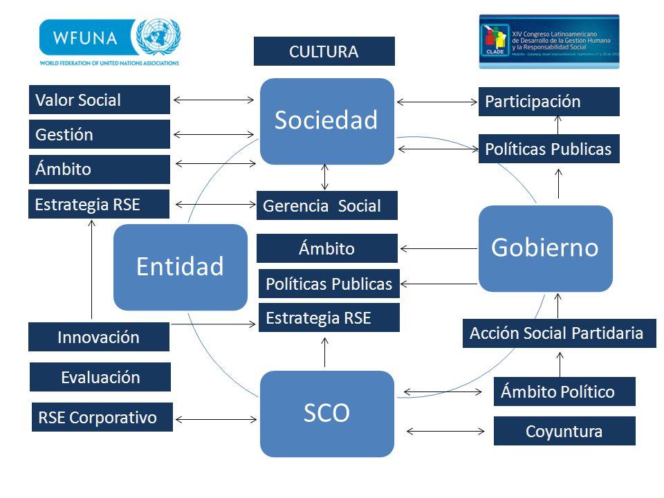 Sociedad Gobierno Entidad SCO CULTURA Valor Social Participación