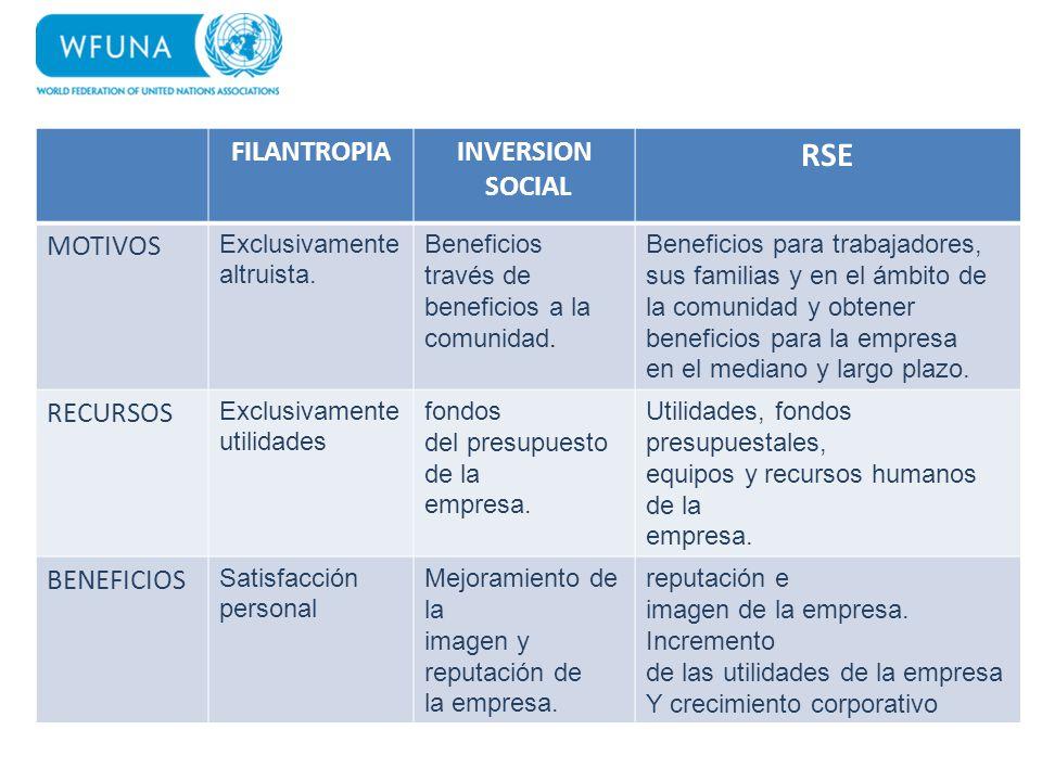 RSE FILANTROPIA INVERSION SOCIAL MOTIVOS RECURSOS BENEFICIOS