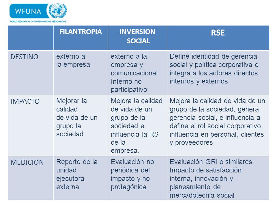 RSE FILANTROPIA INVERSION SOCIAL DESTINO IMPACTO MEDICION externo a