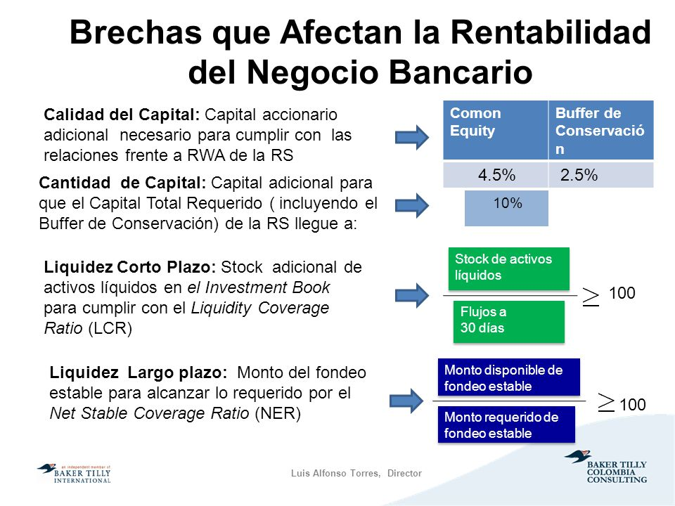 Brechas que Afectan la Rentabilidad del Negocio Bancario